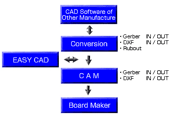Pcb Prototyping Mits Software: simple cad software